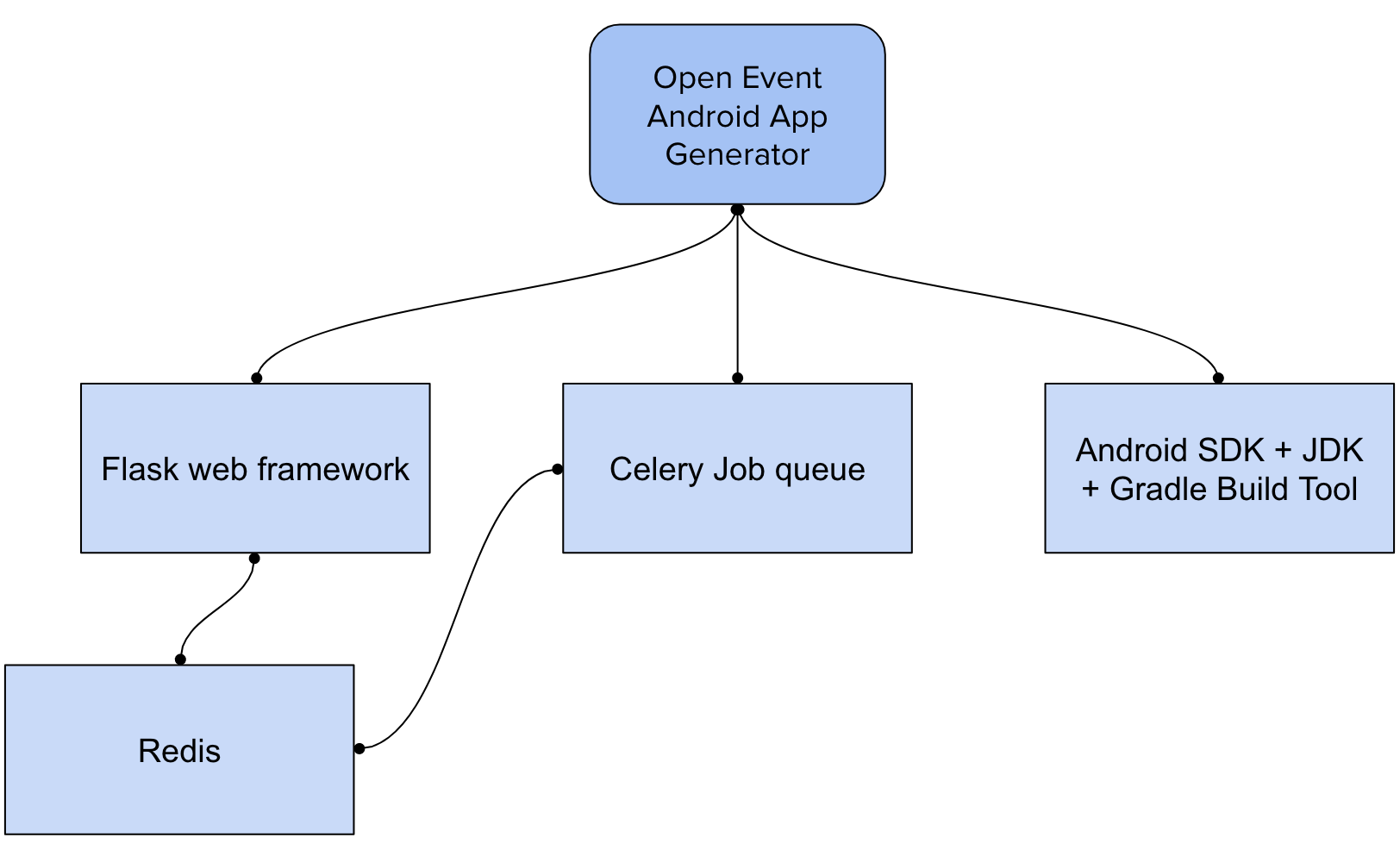 The Open Event Ecosystem